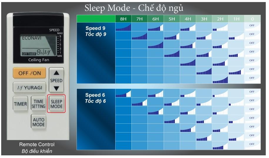 Tốc độ của quạt trần KDK U60FW giảm dần khi sử dụng chế độ ngủ