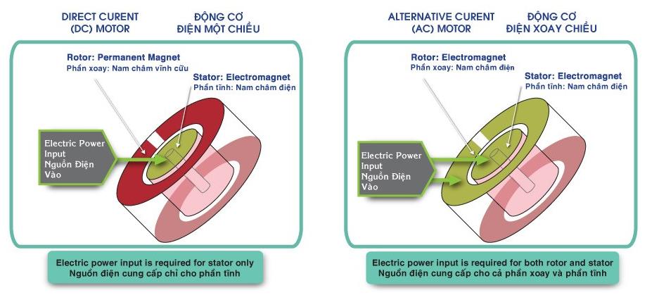 Quạt trần KDK U60FW sử dụng động cơ điện một chiều DC
