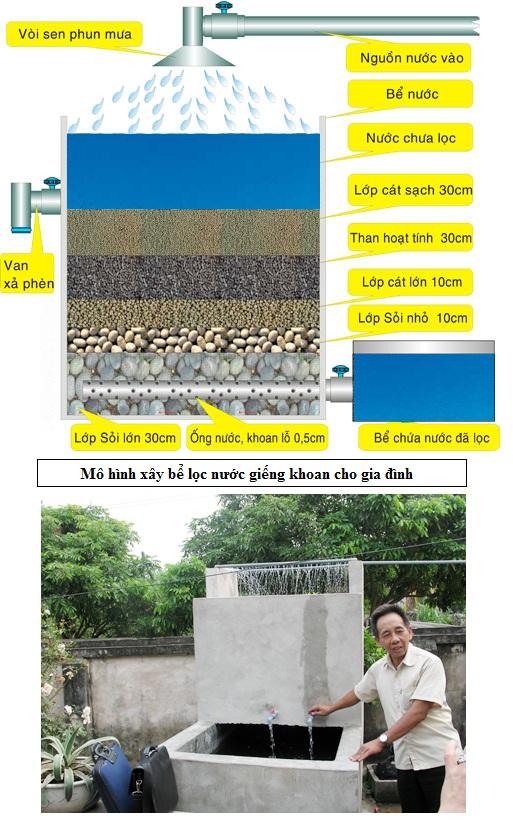 Giải pháp làm bể lọc nước giếng khoan gia đình
