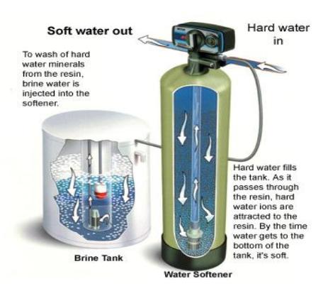 Phương pháp làm mềm nước cứng
