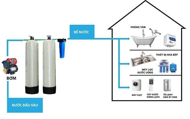 Lắp đặt hệ thống lọc nước sinh hoạt VP-F1300