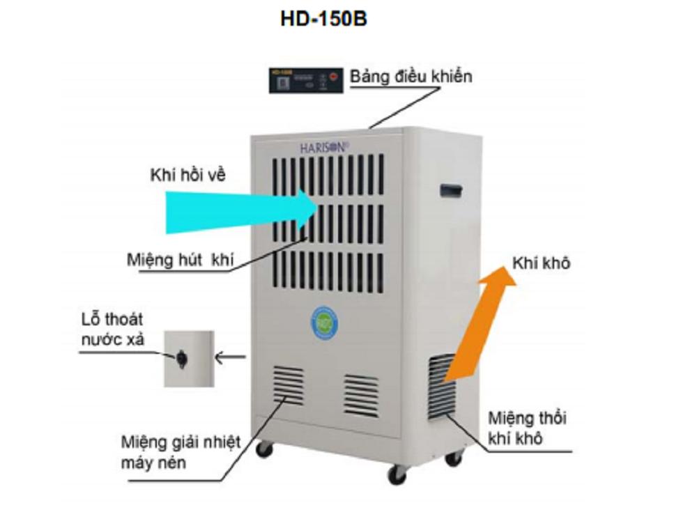 Cấu tạo của máy hút ẩm Harison HD150B