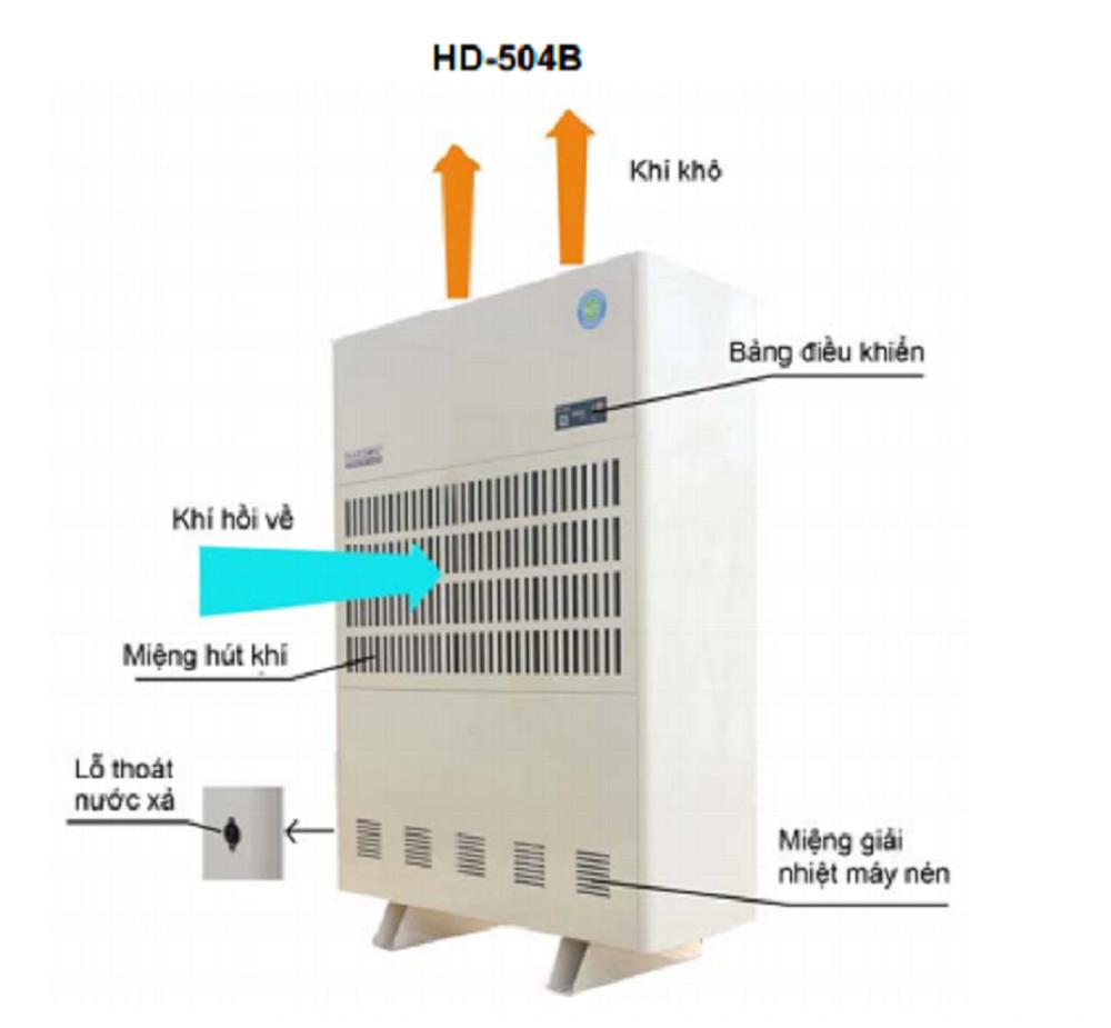 Cấu tạo của máy hút ẩm công nghiệp Harison HD-504B