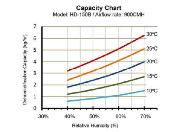 Biểu đồ công suất của máy hút ẩm công nghiệp Harison HD150B