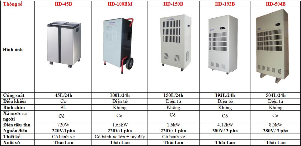 Các Model máy hút ẩm công nghiệp Harison