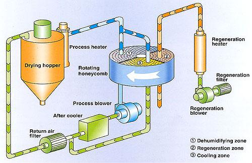 Sơ đồ cấu tạo của máy hút ẩm dùng Roto