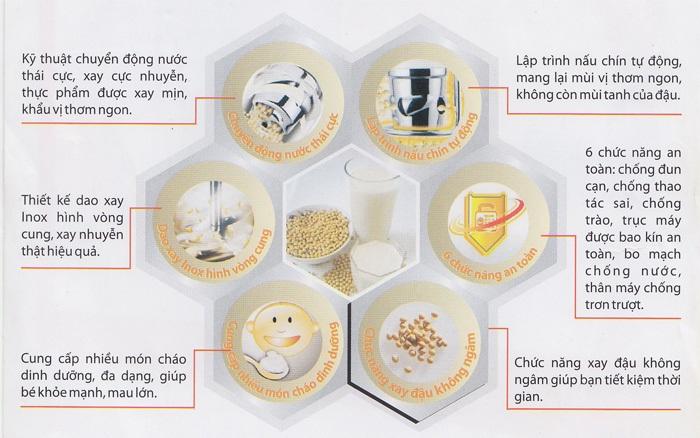 Những ưu điểm của máy làm sữa đậu nành Soylove IOM-801A