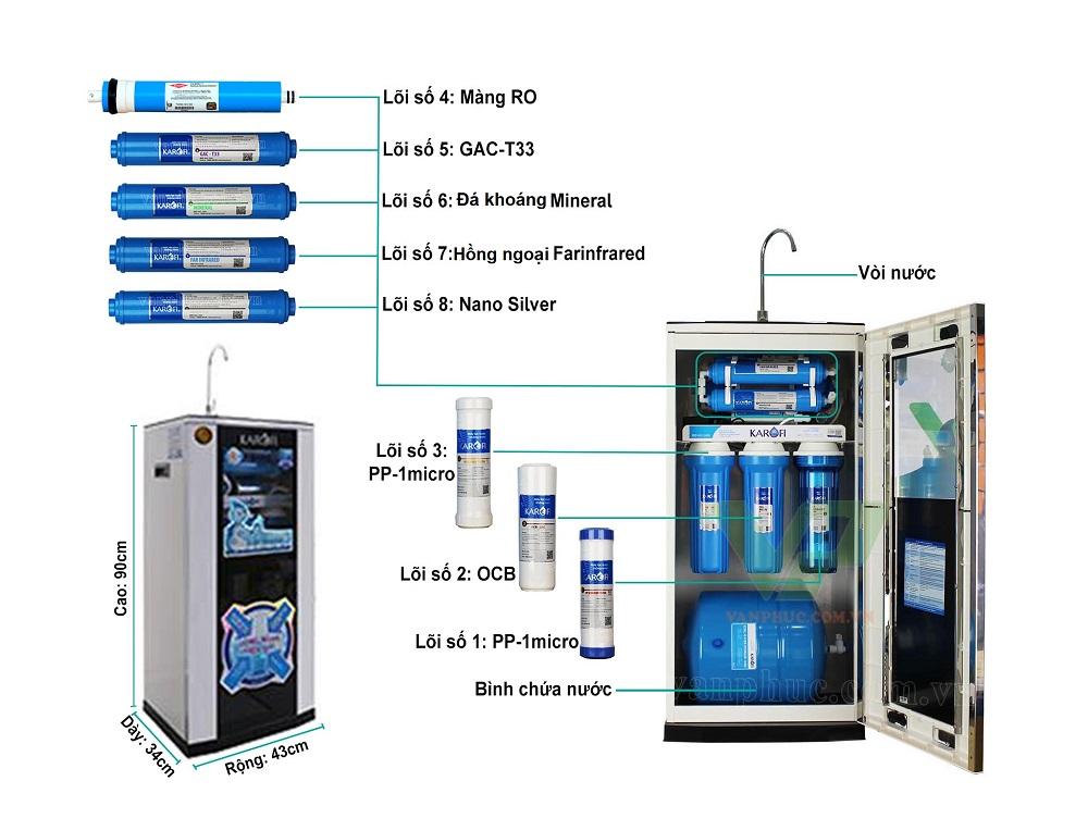 Cấu tạo chi tiết lõi lọc trong máy lọc nước Karofi 8 lõi KT80